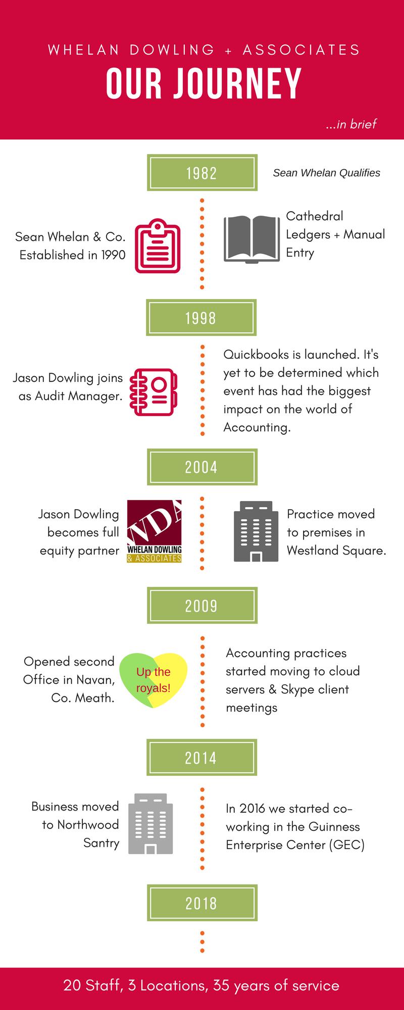 About Whelan Dowling & Associates